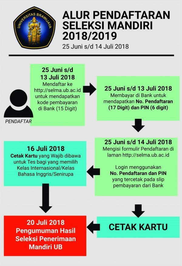Update Penerimaan Mahasiswa Baru Seleksi Mandiri Ub 2018 2019